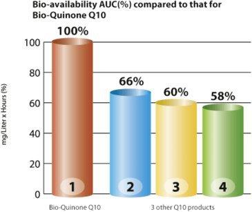 Biodisponibilitatea Q10
